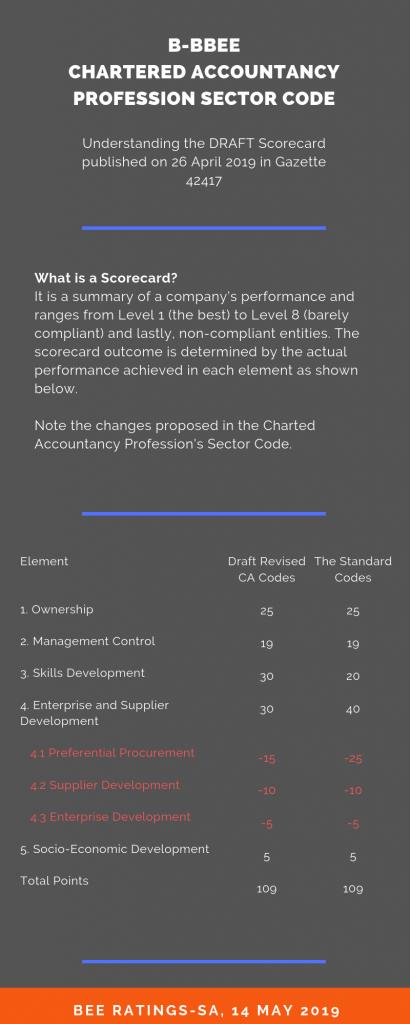 B-BBEE Accounting Accountancy Sector Code Black Economic Empowerment