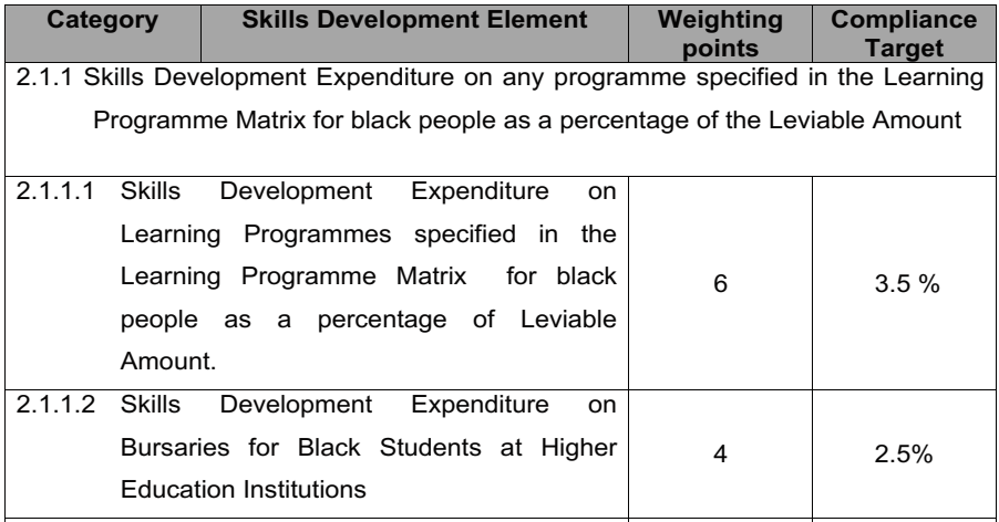 The 6% target for skills development expenditure on learning programmes for Black People has now been reduced to 3.5% for a weighting which has been reduced from 8 to 6 points.